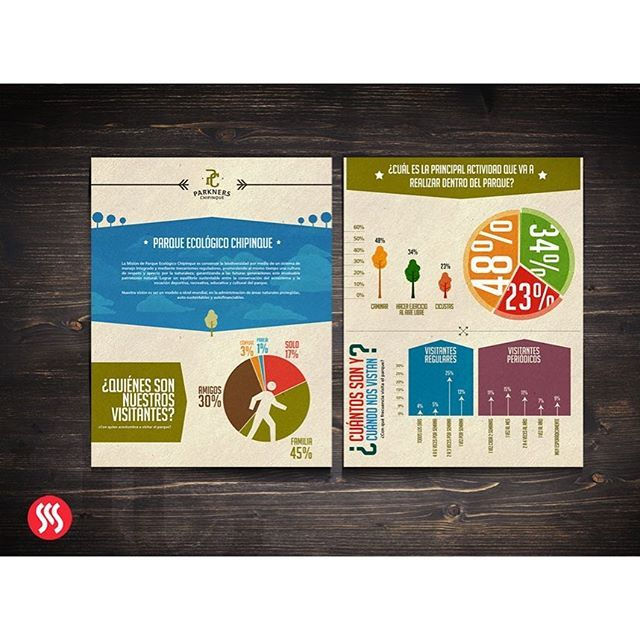 Made in SrS!:::Infografías para un reporte del patronato del Parque Ecológico…