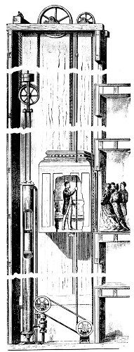 Vertical cylinder, rope-geared hydraulic elevator with 2:1 gear ratio and rope control (about 1880). For higher rises and speeds, ratios of up to 10:1 were used, and the endless rope was replaced by a lever. (Courtesy of Otis Elevator Company.)