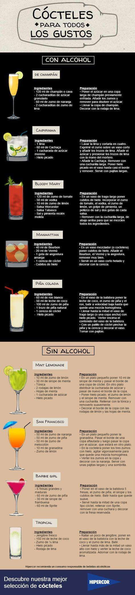 La #cocteleríaaConscienteña guía de #Cócteles . La #coctelería un #ArteGastronomíco