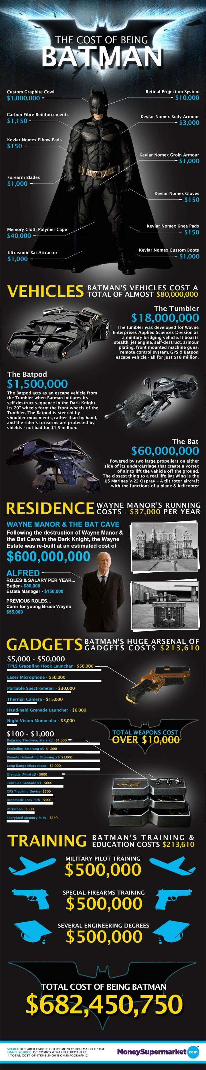 Interessante Infografik zeigt, was das Batman Outfit und seine Gadgets im echten Leben kosten würde ;-) #batman #kindheitstraum