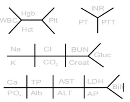 blank medical fishbone diagram 3 way tacker pin by susan arnold on nursing fun pinterest labs lab values and
