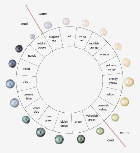 GIA Pearl color wheel - natural color of pearls http://www.thepearlgirls.com/natural-pearl-colors/
