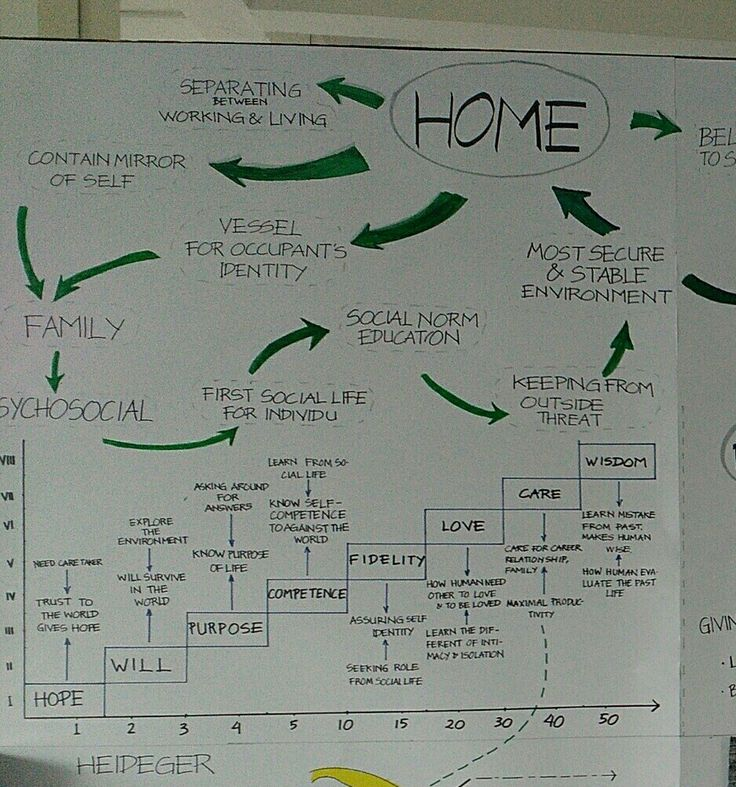 Designing house - work part layouting home and analysis psychosocial - Dea Hapsari - kelas 1 kelompok 1