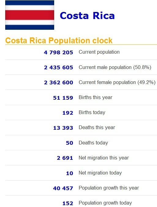 Population clock for every country