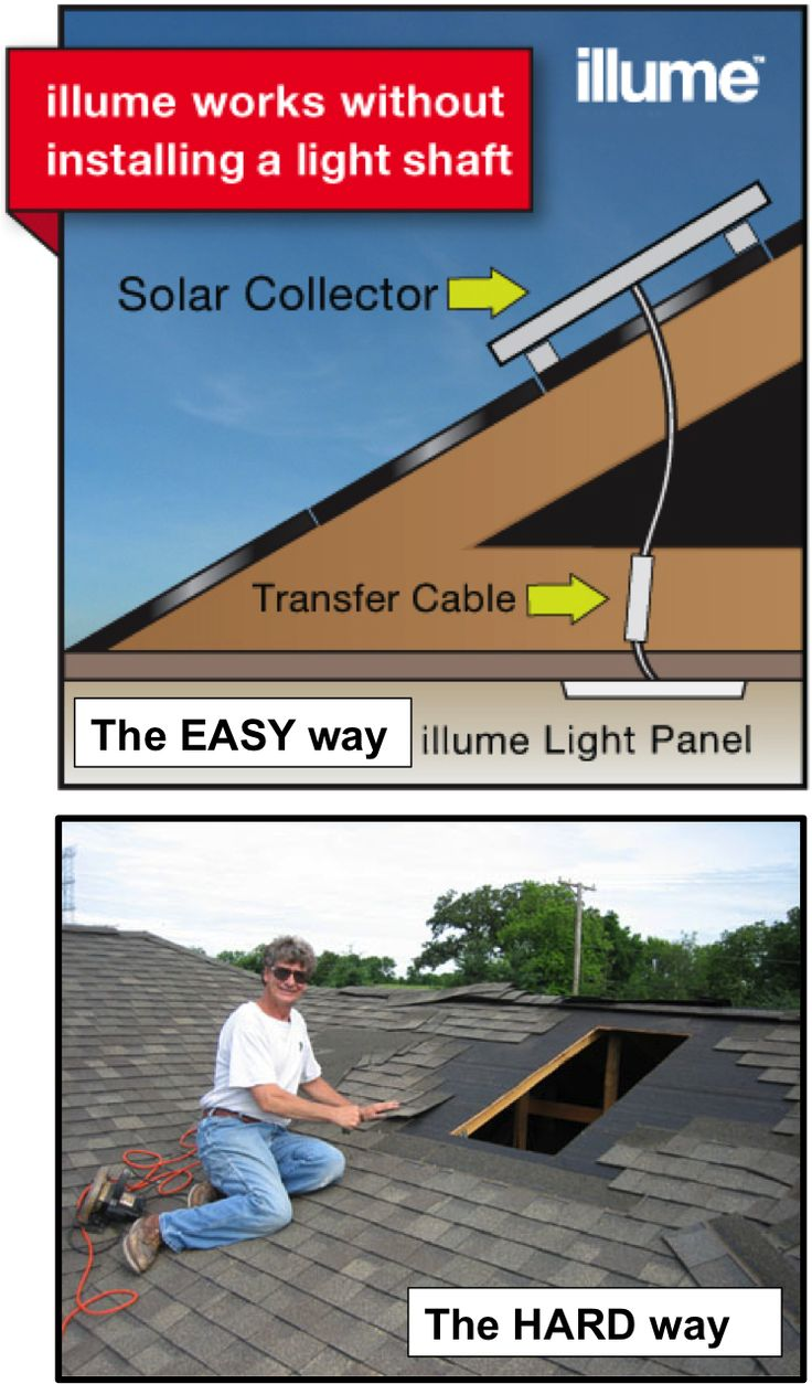 This amazing illume LED skylight. A small solar panel goes on the roof, and the light panel can be installed anywhere in the house. A simple low voltage wire connects the two. Now you have a diffused light panel that acts exactly like a diffused skylight would. It dims as clouds pass and brightens as the sun passes over. In fact illume LED skylight is so convincing that smart builders are using illume panels to look exactly like frosted windows on what would otherwise be a dark adjoining…