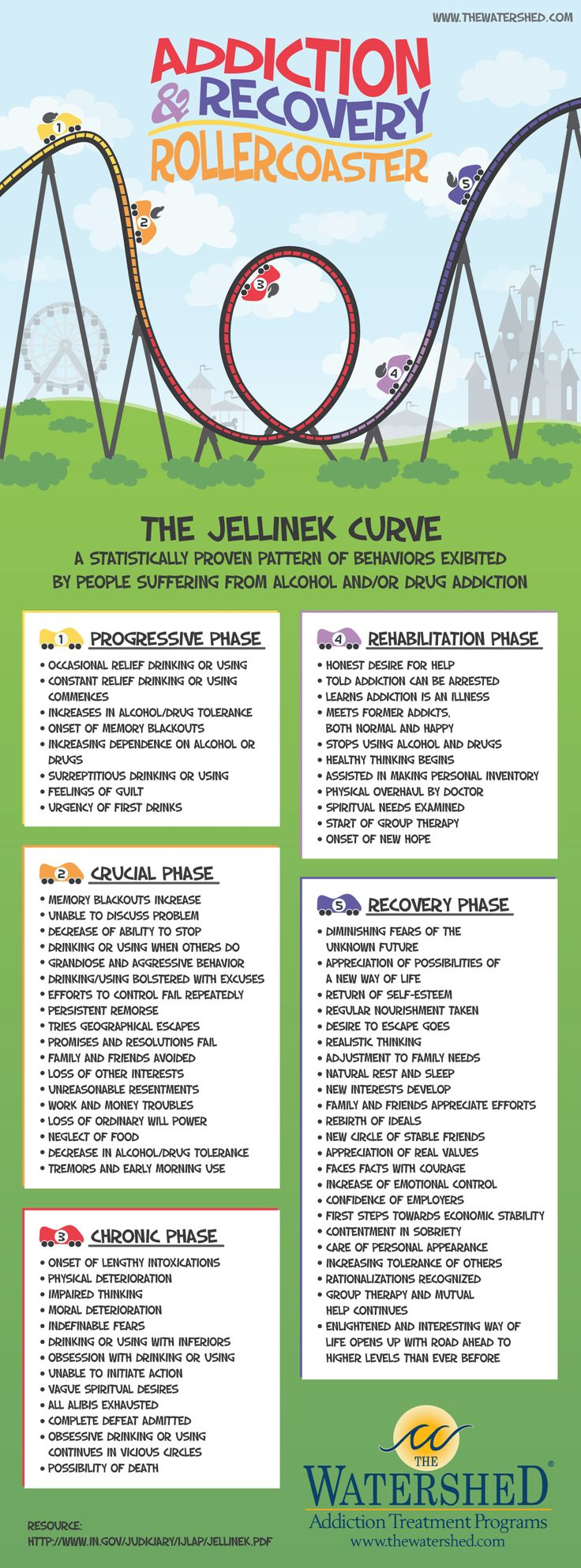 Jellinek Curve Infographic: Addiction To Recovery If you need addiction recovery treatment, consider private pay drug rehab in Panama. Going out of country preserves your privacy. Executive and luxurious, but affordable in Panama. CLICK HERE for more info: https:www.serenityvista.com