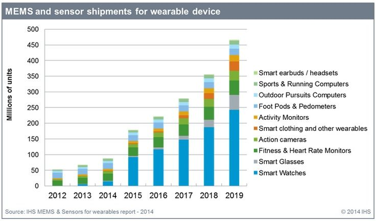 wearable electronics market size and forecast Global smart wearable device market stood at revenue around usd 16  market size & forecast global smart wearable devices market is anticipated  lg electronics .