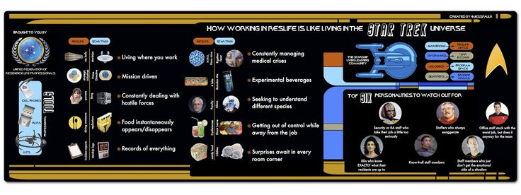 How working in Residence Life is like living in the STAR TREK universe . . . an entertaining infographic.
