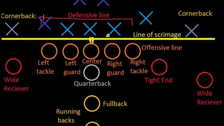 Introduction to Football: Positions - Published on Sep 14, 2012 Looking at the different positions in football, both on the offensive and defensive side of the ball. Also some introduction of what '4-3' and '3-4' defenses are.