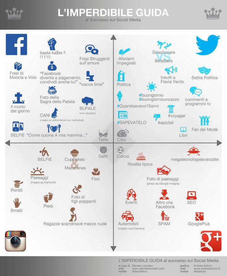 """""""Guida introvabile al successo sui social media"""", un simil quadrante semiotico che illustraquali sono gli argomenti più dibattuti sui 4 social network principali"""