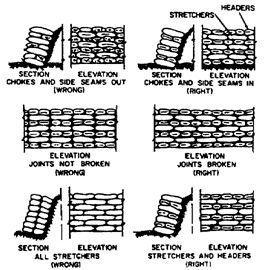 How to Build Concrete Bag Retaining