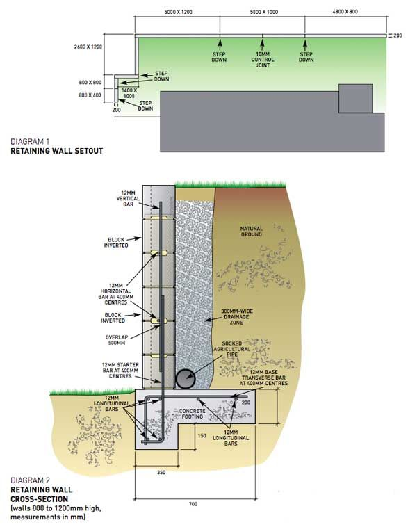 32 best concrete images on pinterest civil engineering for Best backfill material for foundation