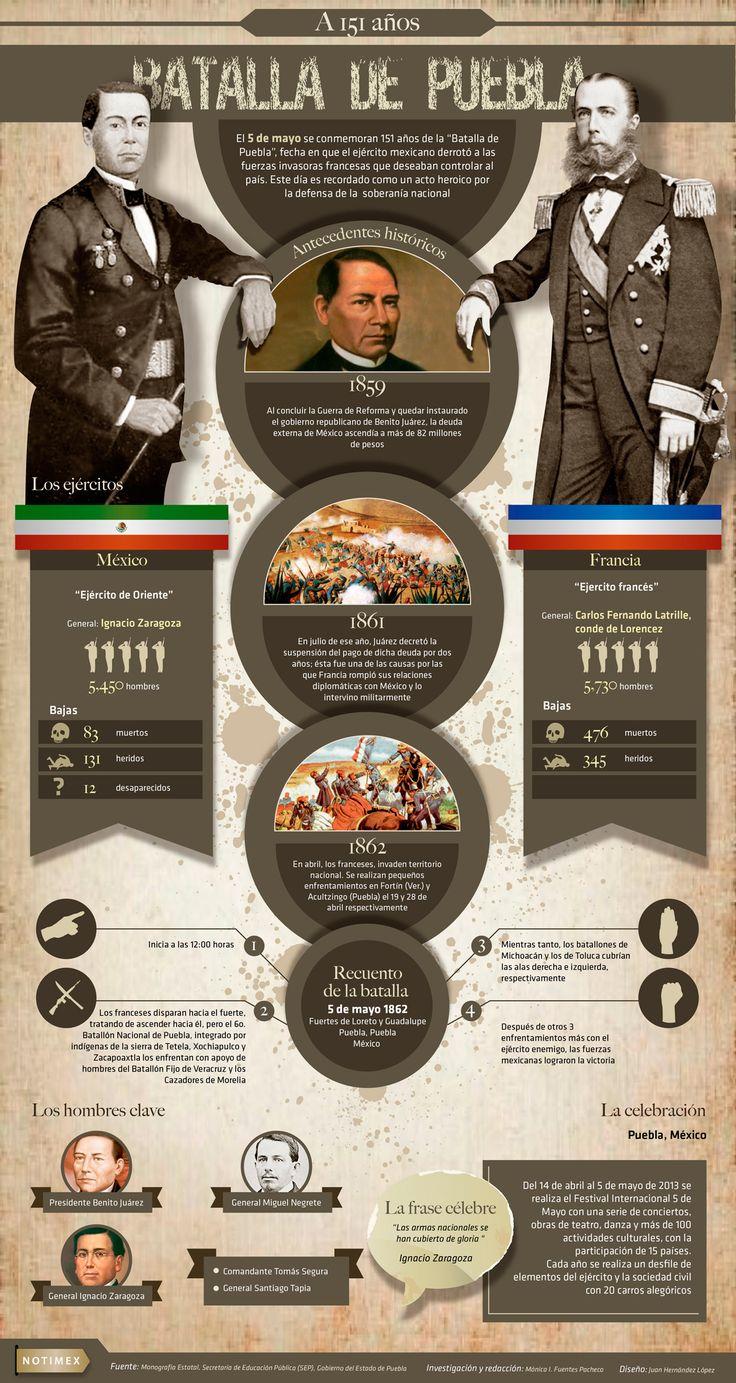 """El 5 de mayo se conmemoran 151 años de la """"Batalla de Puebla"""", fecha en que el Ejército mexicano derrotó a las fuerzas invasoras francesas que deseaban controlar al país. Este día es recordado como un acto heroico por la defensa de la soberanía nacional."""
