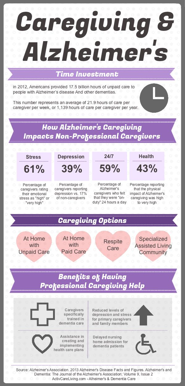Alzheimers Caregiving Information - source: Alzheimer's Association