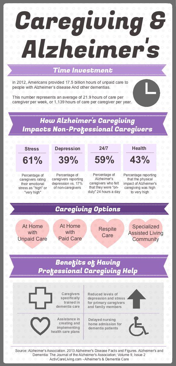 Alzheimers Caregiving Information - source: Alzheimer's Association
