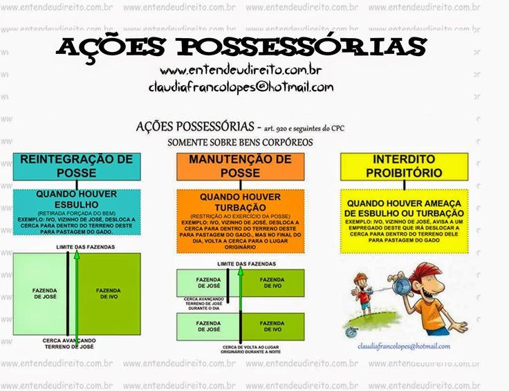 AçãO PossessóRia