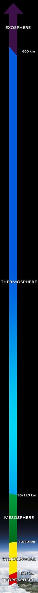 Diagram of Earth's atmosphere (layers to scale). Distance from the surface to the top of the stratosphere is just under 1% of Earth's radius.