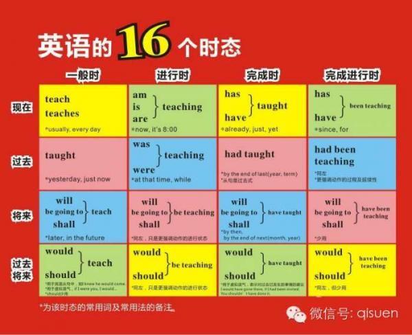 英語成績不好?不要慌!7張圖幫你補齊初高中所有基礎知識 。。。