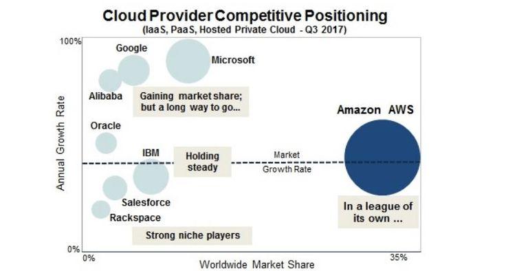 Zurück zum Artikel: Public-Cloud-Markt: Platform as a Service erlebt einen Boom