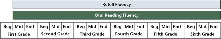 Assessment : DIBELS Oral Reading Fluency and Retell Fluency : UO DIBELS Data System