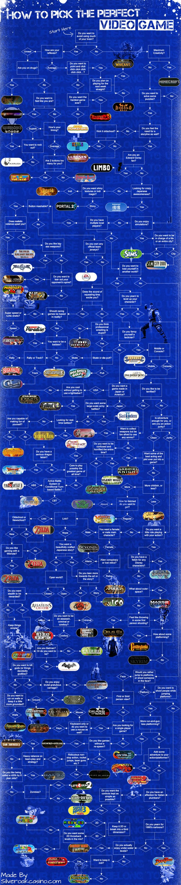 which video game should I play flowchart I got to sims & fallout pretty quickly, so fairly accurate :-)