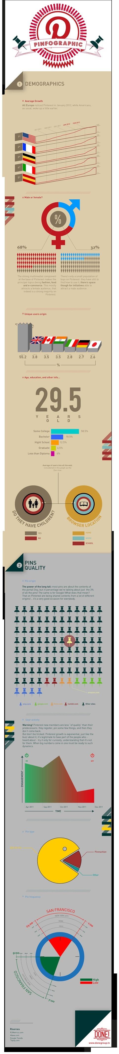 Infografica: Chi è che usa Pinterest?