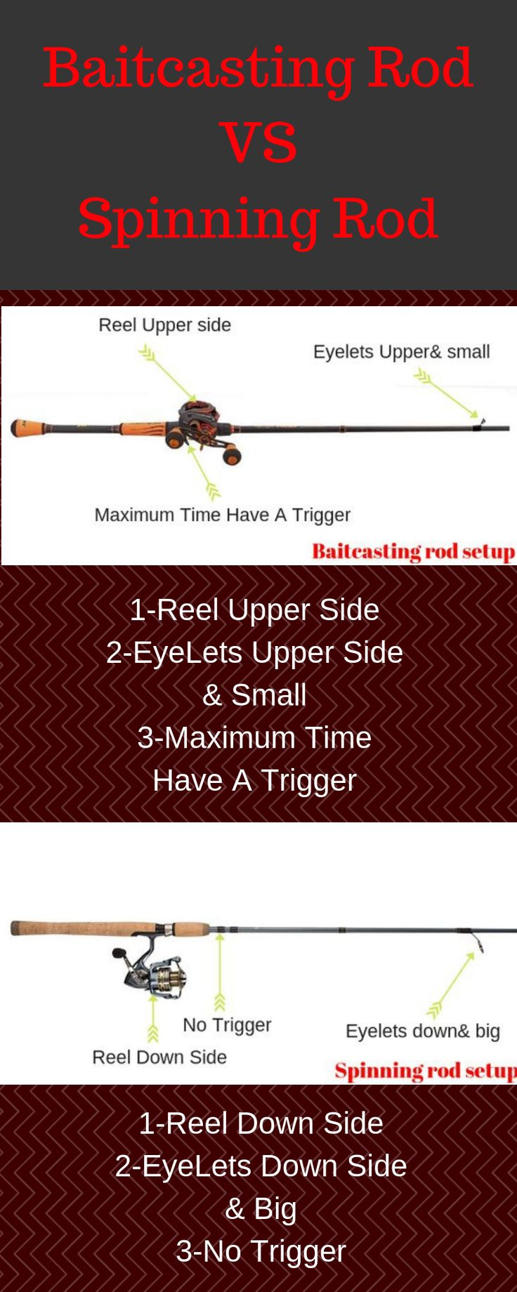 Baitcasting vs spinning rod spinning rods fishing uk