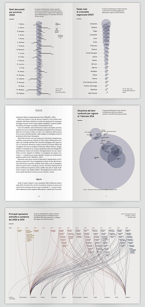 Book | Crime in Northern Italy | Visual Exploration on Behance By Federica Fragapane #datavisualization