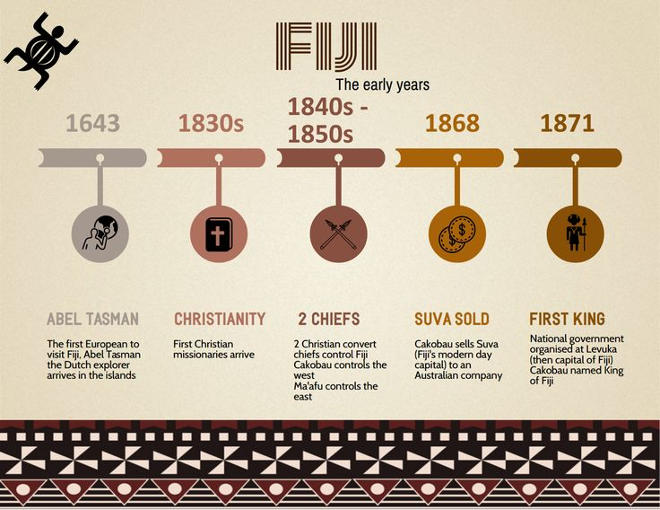Fiji.  The early years.  A short history of the years prior to British rule in Fiji. Fiji infographic. Visit our blog: https://www.fijimyhome.com  Visit our YouTube: https://www.youtube.com/channel/UC-37rjYwFMxpEAxhqs-wFew
