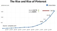 The Rise and Fall of Pinterest