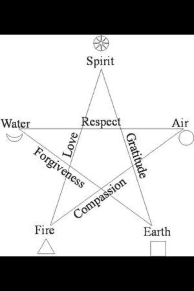 86 Best Symbols Images On Pinterest Sacred Geometry Languages And