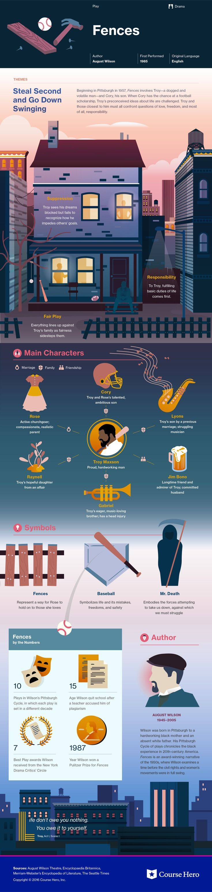This @CourseHero infographic on Fences is both visually stunning and informative!