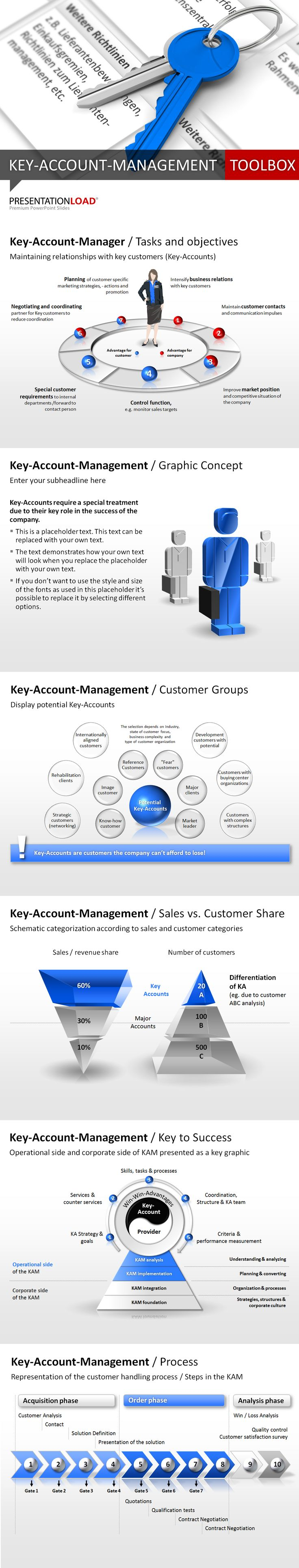 Key Account Management Template Toolbox with 100 professional PowerPoint slides for a perfect business presentation.