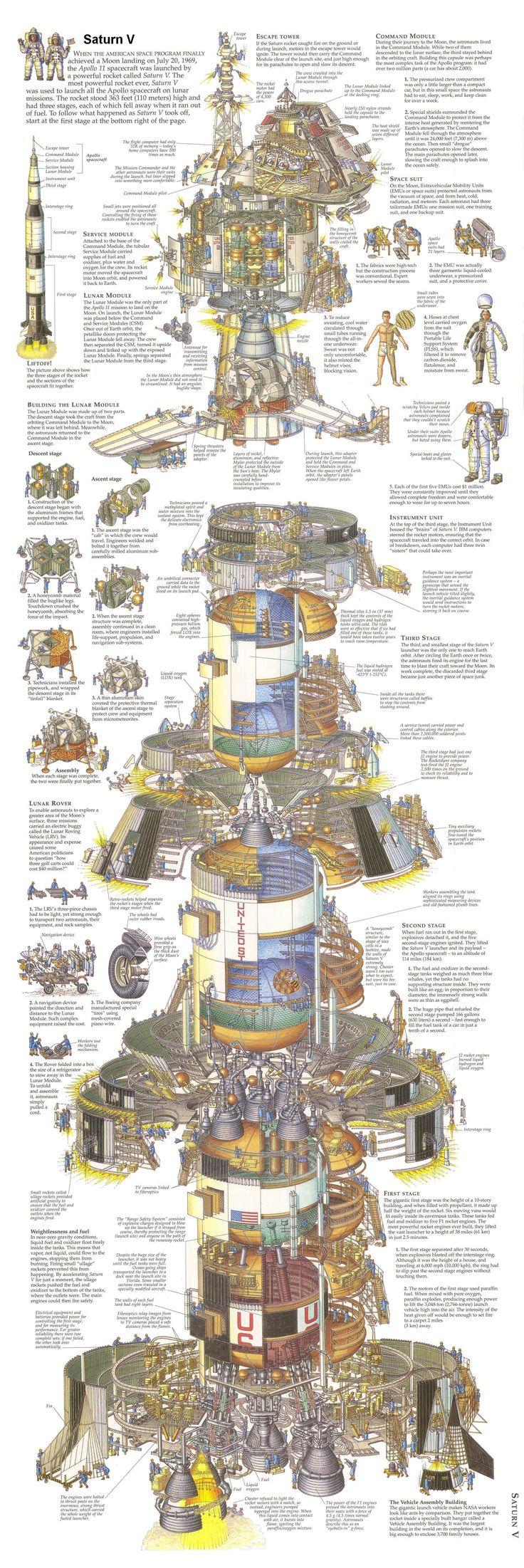 Saturn V - Details of Structure -   Impossible de garer cette magnifique fusée  devant son petit chez soi... 30 000 tonnes quand même !