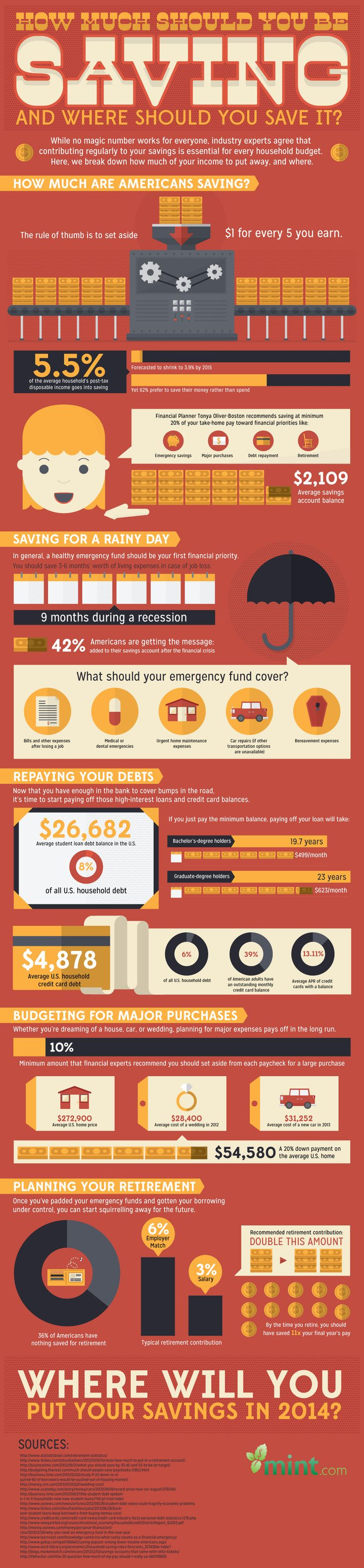 How Much Should You Be Saving? And Where Should You Save It?  #Infographic #Saving #USA