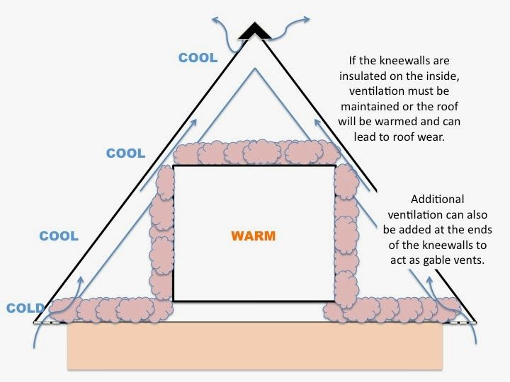 Image Result For Knee Wall Insulation Knee Wall Wall Insulation Gable Vents
