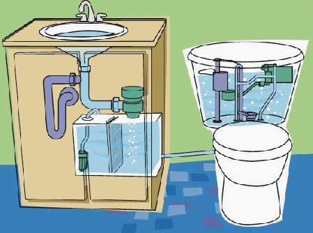 """Interesting. """"The Aqua catches the water flowing down your sink drain, filters and disinfects it, and stores it ready for the next toilet flush. It is designed to be easily retrofit into existing fixtures and boasts low maintenance. Gravity and a small electric pump transport the water from the 5.5 gallon (21 L) holding tank installed under the sink. A device in the toilet tank prevents fresh water inflow as long as sufficient water is available in the Aqus to do the job."""""""