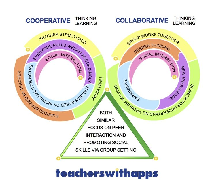 Modern Approach To Classroom Management ~ Best cooperative and collaborative learning images on