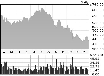 Apple Stock price graph