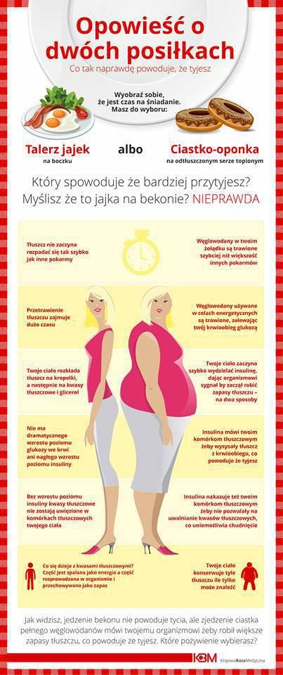 Tłuszcz a węglowodany
