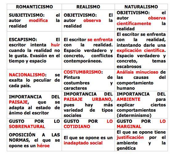 ROMANTICISMO- TEMA 7 Algunos documentos que os ayudarán a comprender mejor la…