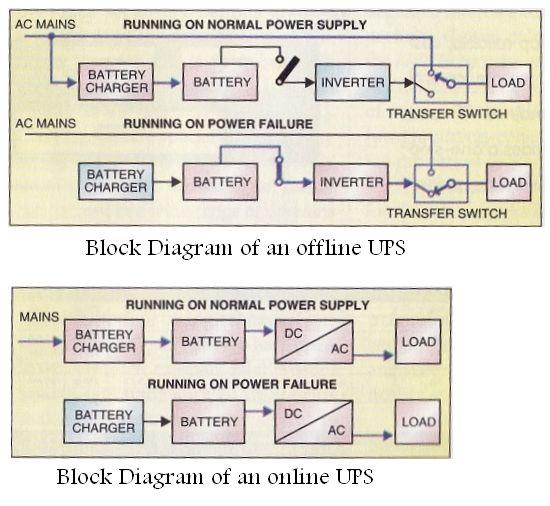 Block Diagram Of An Offline And An Online Ups Tech