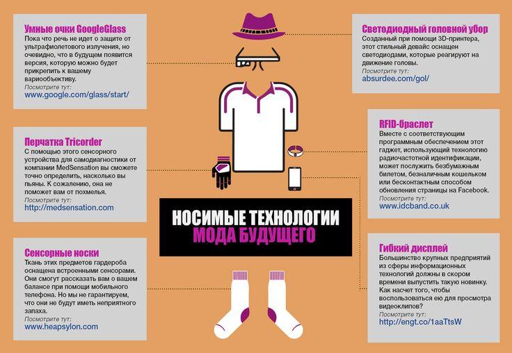 Носимые технологии. Мода будущего в Инфографике