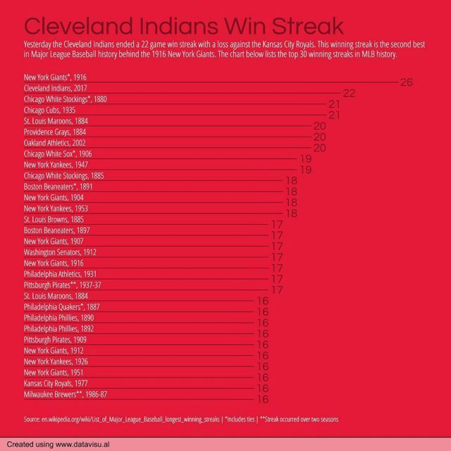 259/365 Cleveland Indians Win Streak. #everyday #chartaday #daily #clevelandindians #indians #cleveland #mlb #baseball #wins #winstreak #record #streak #chart #graph #data #dataviz #datavisual #datavisualization #datajournalism #journalism #media #news #sports #design #visual #visualization #infographic #infographics #informationdesign #instagram