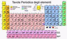 La tavola periodica degli elementi – CENNI STORICI,  leggi questo articolo su http://www.servizi-ingegneria.it/articolo_2016-06-13_01.html