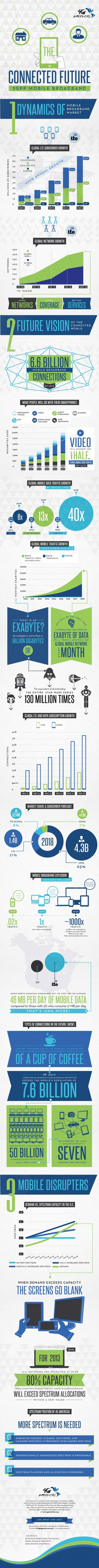 Mobile Broadband Connected Future #Infographic