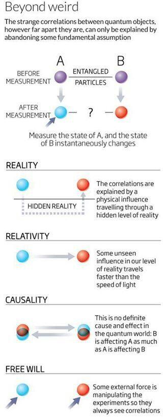 114 best science physics quantum mechanics images on