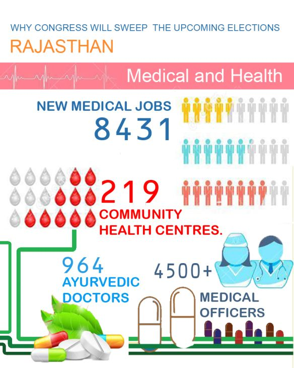 Health and Medical initiatives in Rajasthan