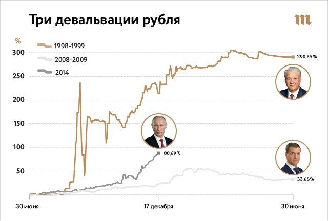 Три обвала рубля: когда валюта дешевела быстрее. Графики обесценивания национальной валюты в 1998-м, 2008-м и 2014-м — Meduza