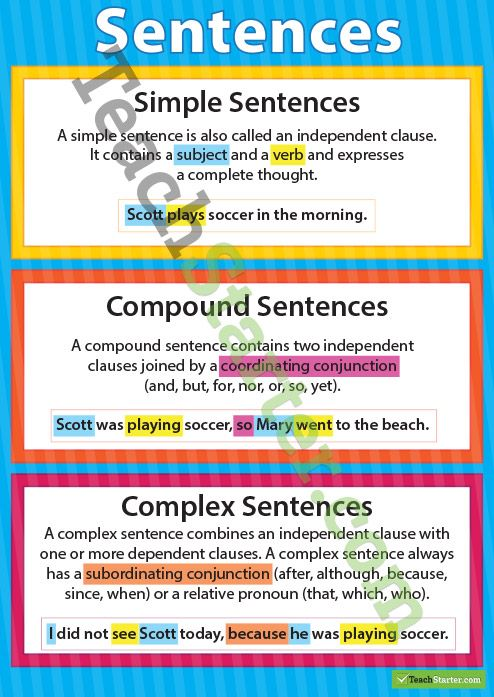 Simple, Compound and Complex Sentences Poster Teaching Resource